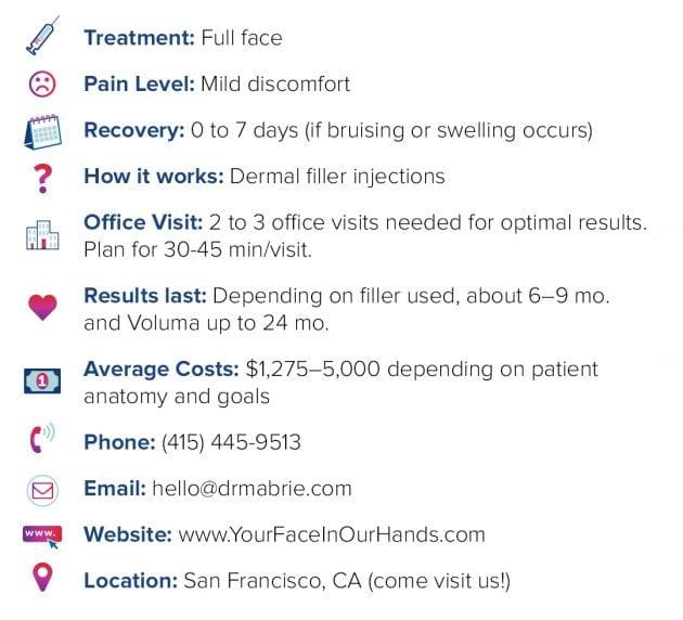 full face treatment details