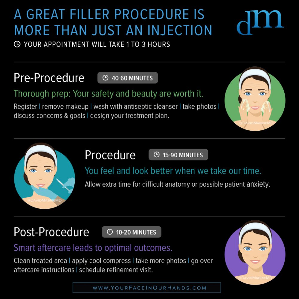 Infographic: Great Filler is More Than an Injection