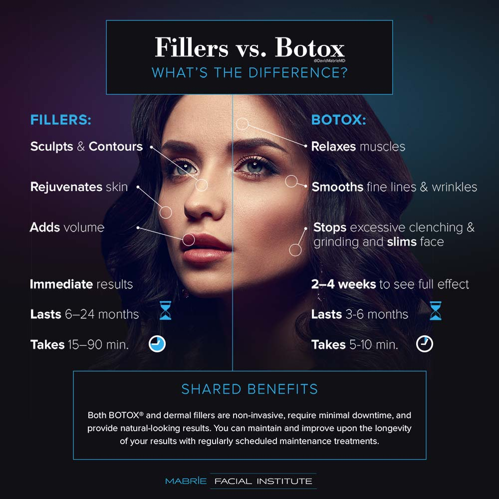 A diagram illustrating the differences between dermal Fillers and BOTOX Cosmetic